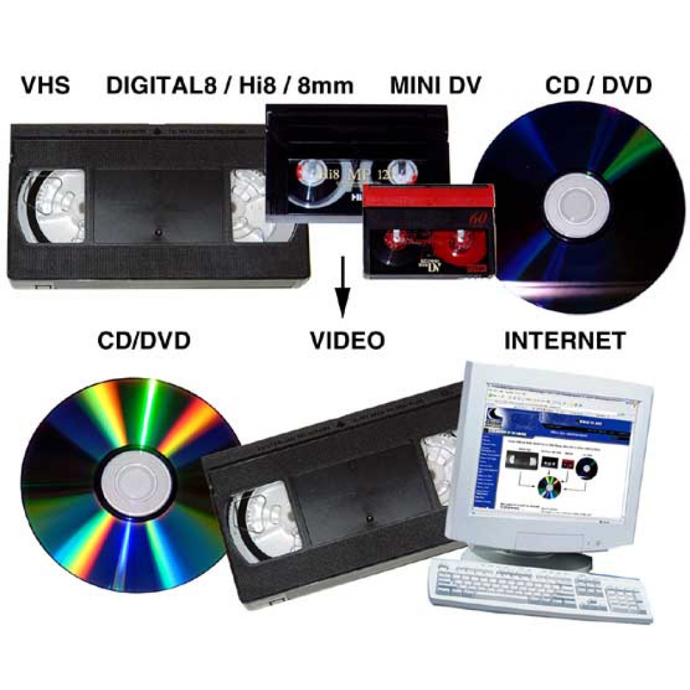 Copy / Convert / Transfer VHS Video & Camcorder Tapes to PC / DVD
