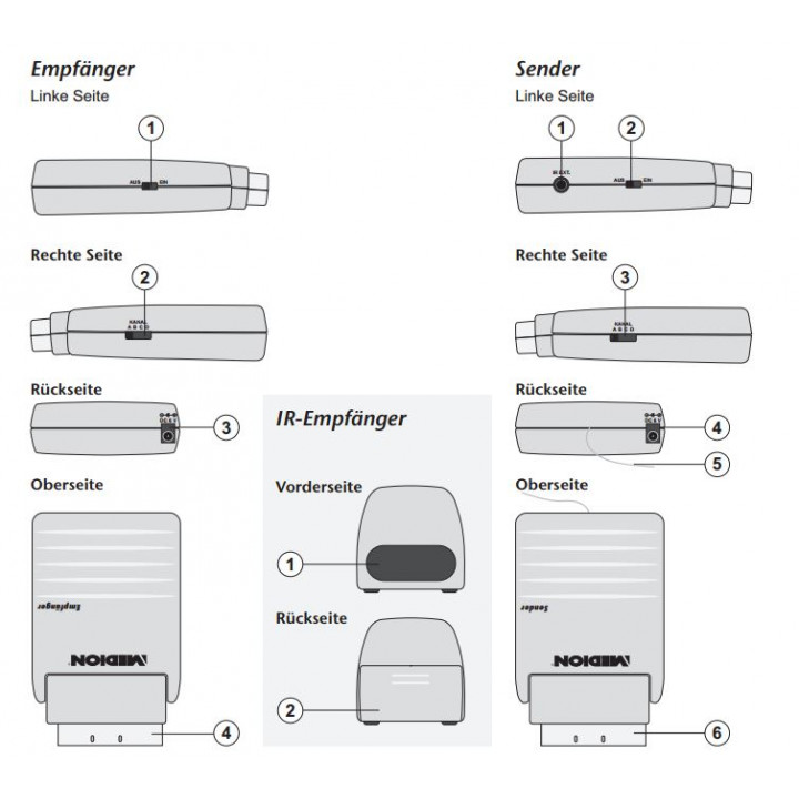 Audio / Video Scart wireless connection system