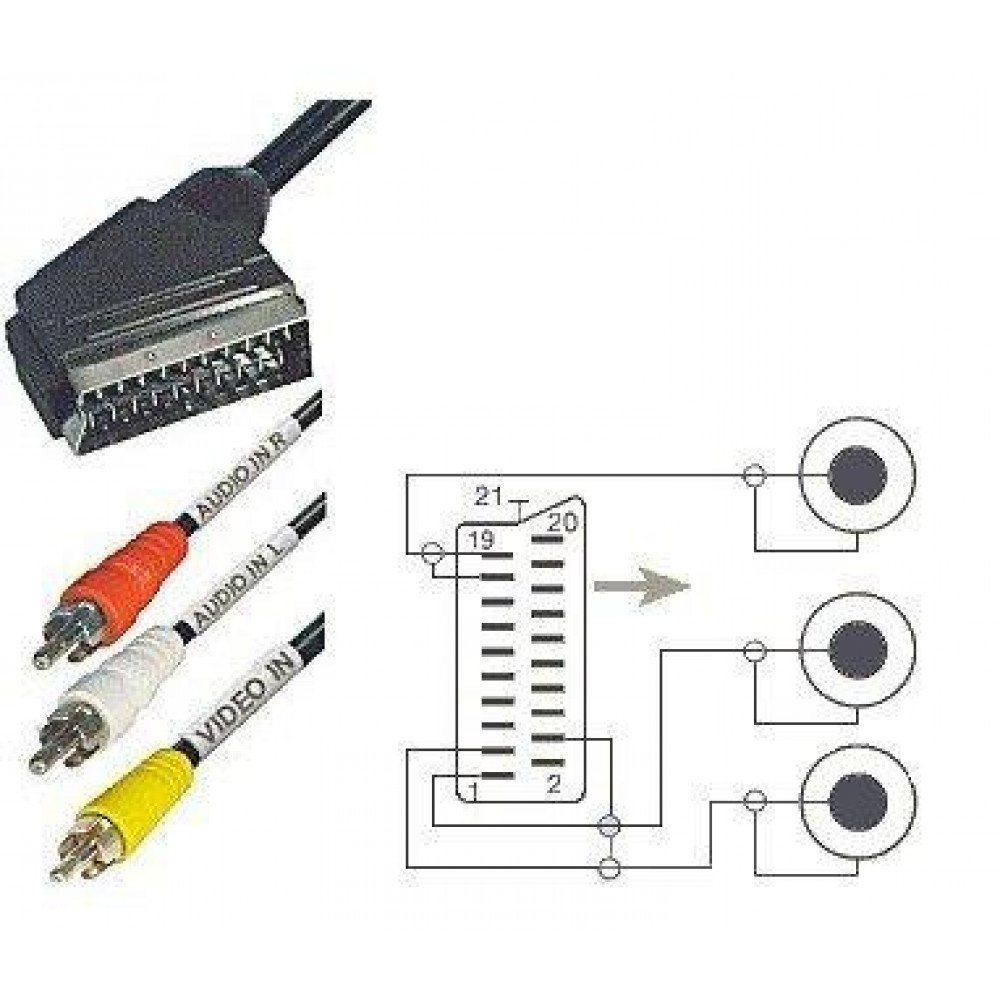 Scart cable Scart male male to 3x RCA male male to connect the tuner, DVD, antenna to the TV